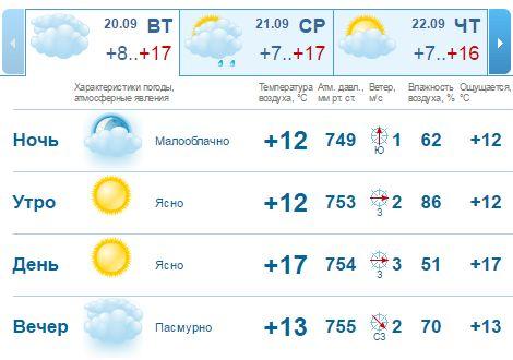 Погода в Омске на сегодня, 20.09 Вторник