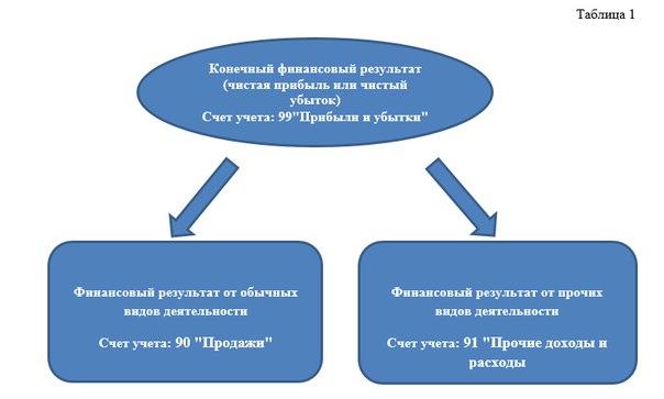 Учет финансовых результатов связанных с обычными видами деятельности