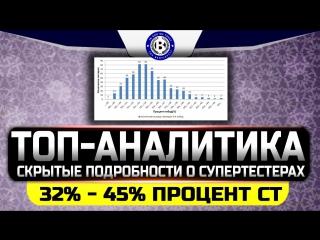 Топ Аналитика о Супертестерах в игре World of tanks | Wot