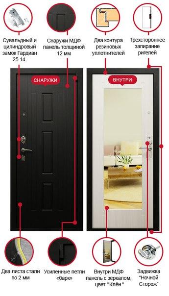 металлические двери стоимость в руб