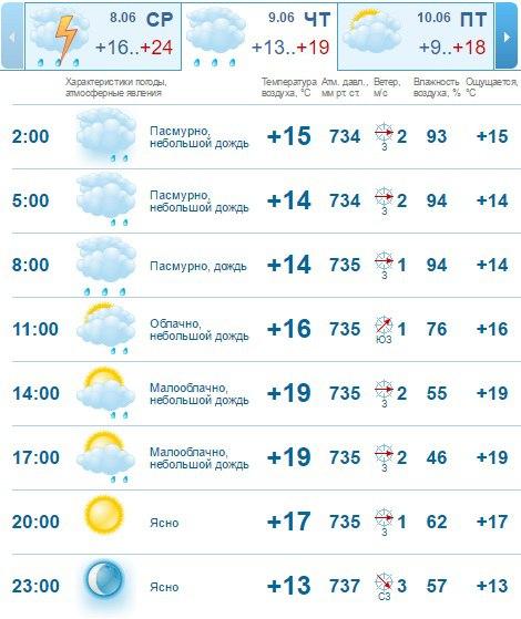 обыденной погода в севастополе на сегодня точный любителей