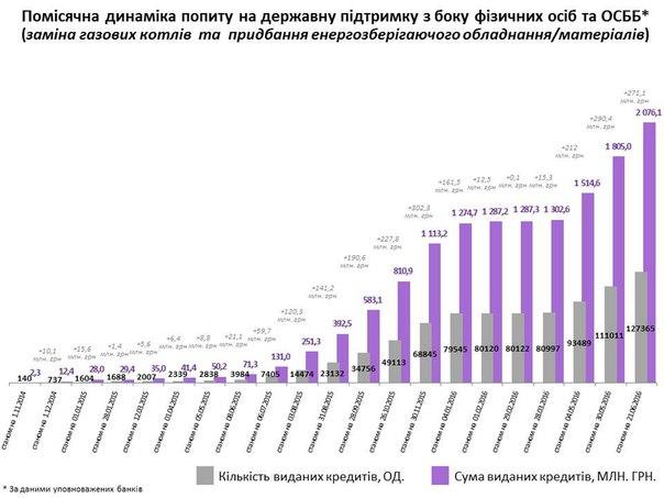 Більше 2 млрд гривеньзалучено населенням на утеплення за програмою «теплих» кредитів