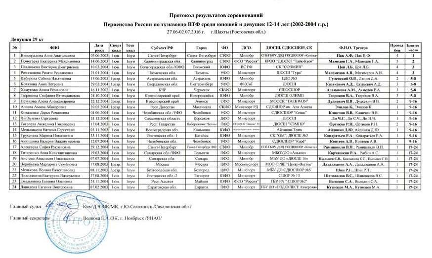 Девушки_29кг