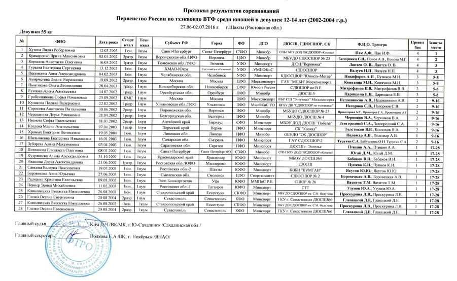 Девушки_55кг