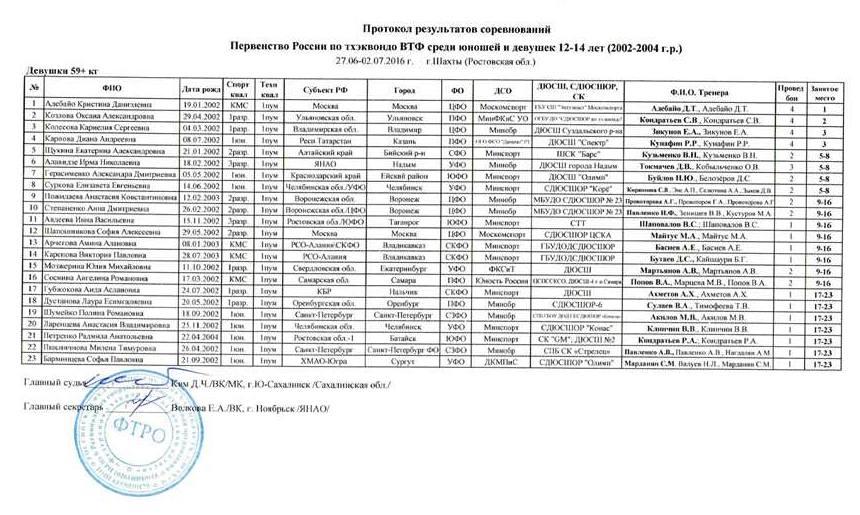 Девушки_59кг+