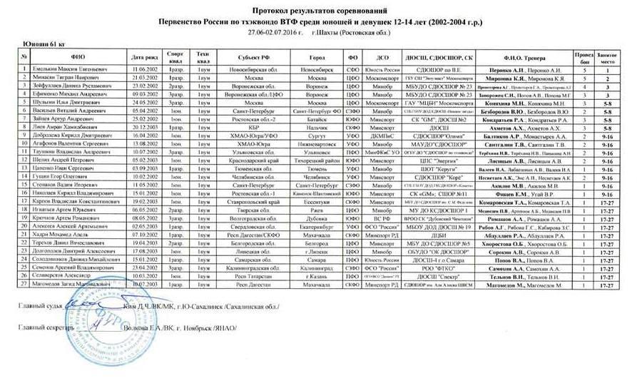 Юноши_61кг