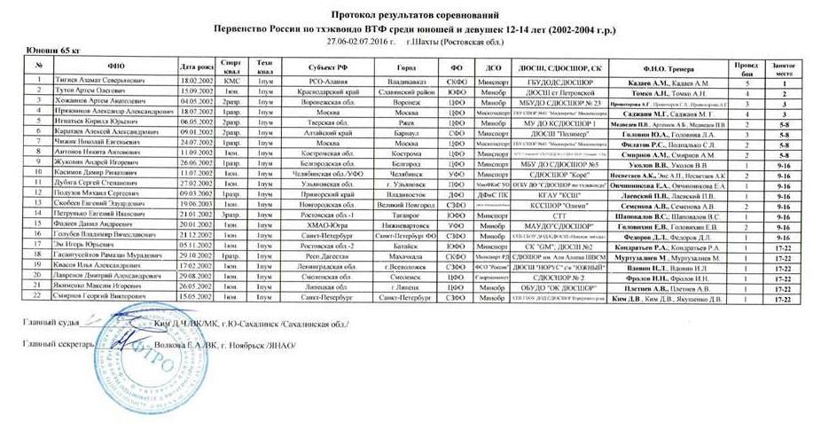 Юноши_65кг