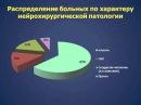 Менингиты в нейрохирургической клинике (2013г.) Савин И.А.