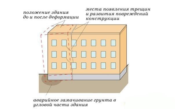 Причины появления трещин и расколов зданий