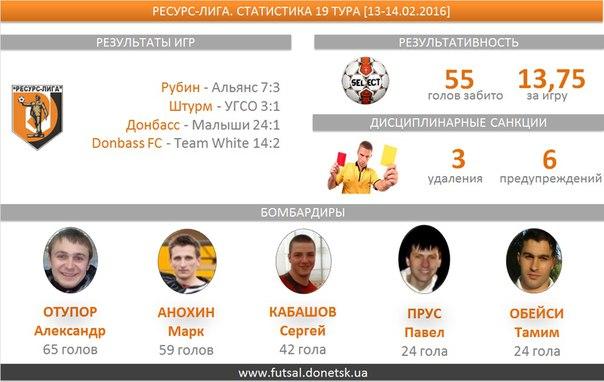 В четырех  матчах девятнадцатого тура  было забито 55 голов, средняя результативность — 13,75. Одиннадцать  мячей забил Отупор Александр (Донбасс)