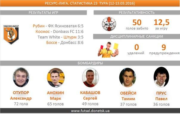 В четырех  матчах двадцать третьего тура  было забито 50 голов, средняя результативность — 12,5. Шесть мячей забил Прус Павел (Космос)