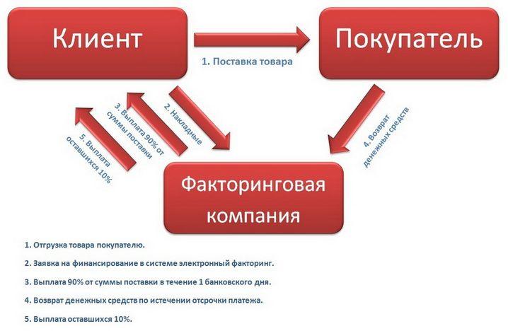 Преимущества факторинга