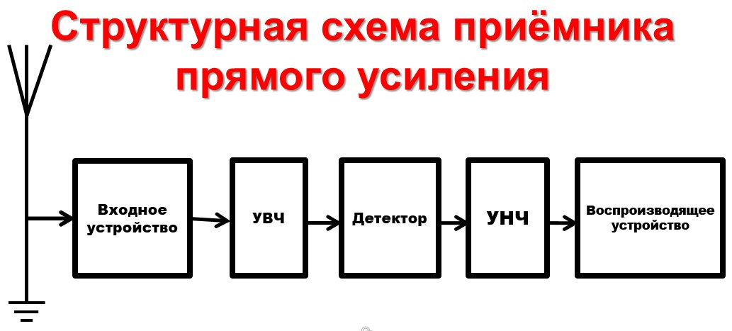 Структурная схема супергетеродинного приемника назначение элементов схемы