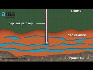 Бурение артезианской скважины на воду. АкваСтройМонтаж.