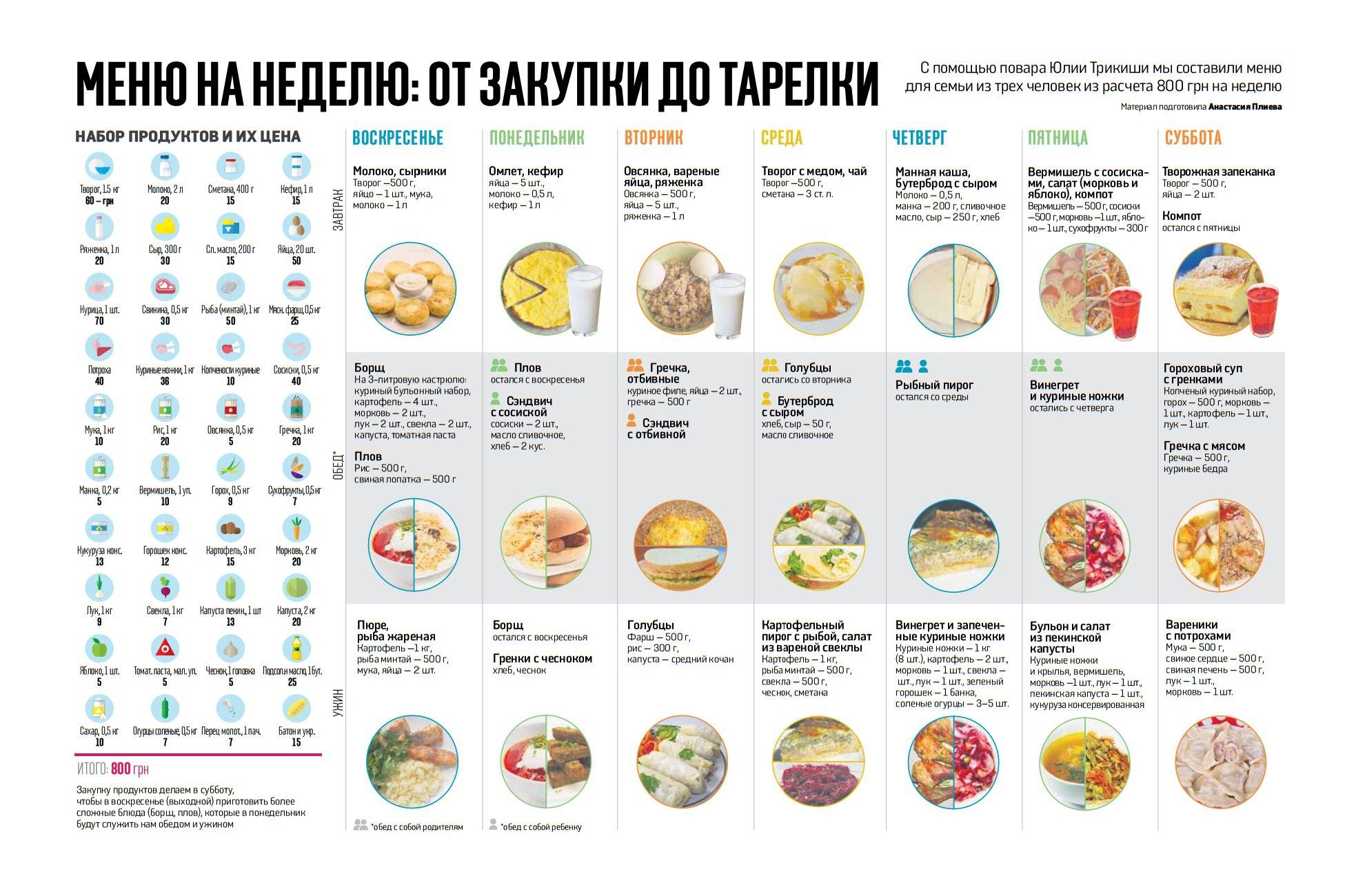 идеальное меню правильного питания человека