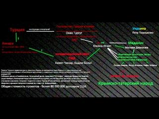 Верхушка агентурной сети турецкой разведки в Крыму