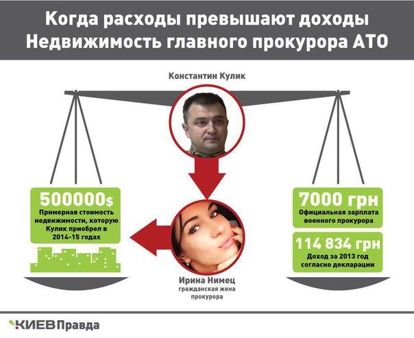 Суд отпустил под личное обязательство подозреваемого в незаконном обогащении прокурора сил АТО Кулика - Цензор.НЕТ 5249