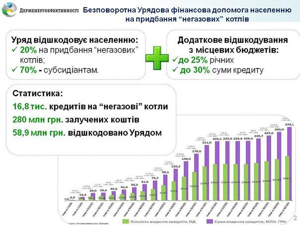 Уряд продовжує надавати українцям фінансову допомогу на заміну газових котлів