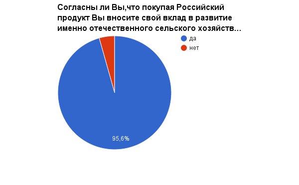 Ростовчане взяли вектор на импотозамещение!