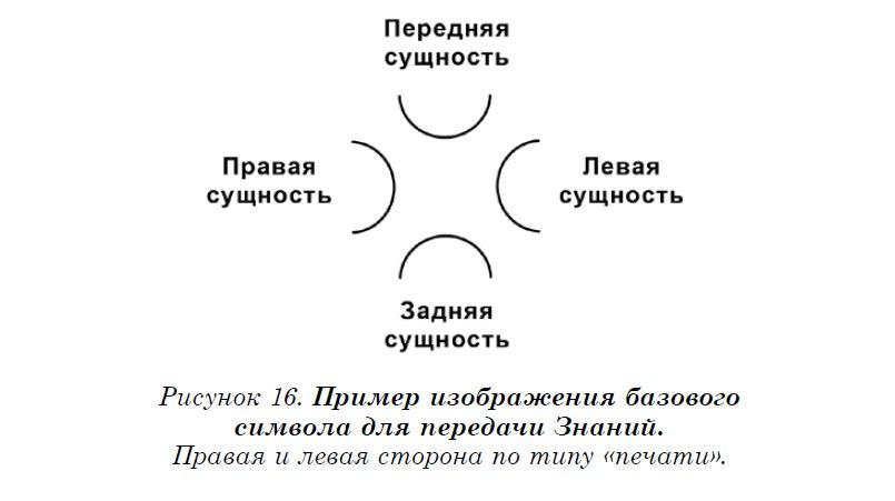Сущностей человека обозначают по месту их расположения вокруг конструкции, а также условной ориентации относительно его физического тела: Передняя, Задняя, Правая и Левая.