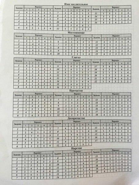 Решебник по тестам по русскому языку шенкман