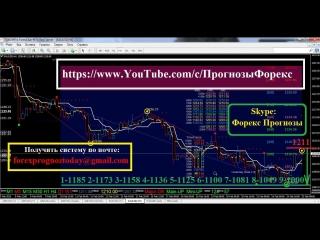XAU/USD Прогноз Форекс на 26.02,15 на Сегодня по золото/доллар XAU/USD (Утренний)