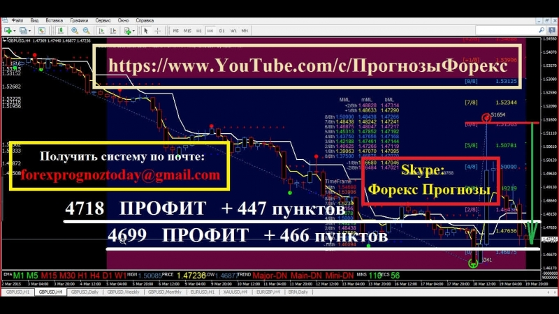 GBP USD Прогноз Форекс на 27 03 3 04 15 на Неделю по фунт доллару GBP USD