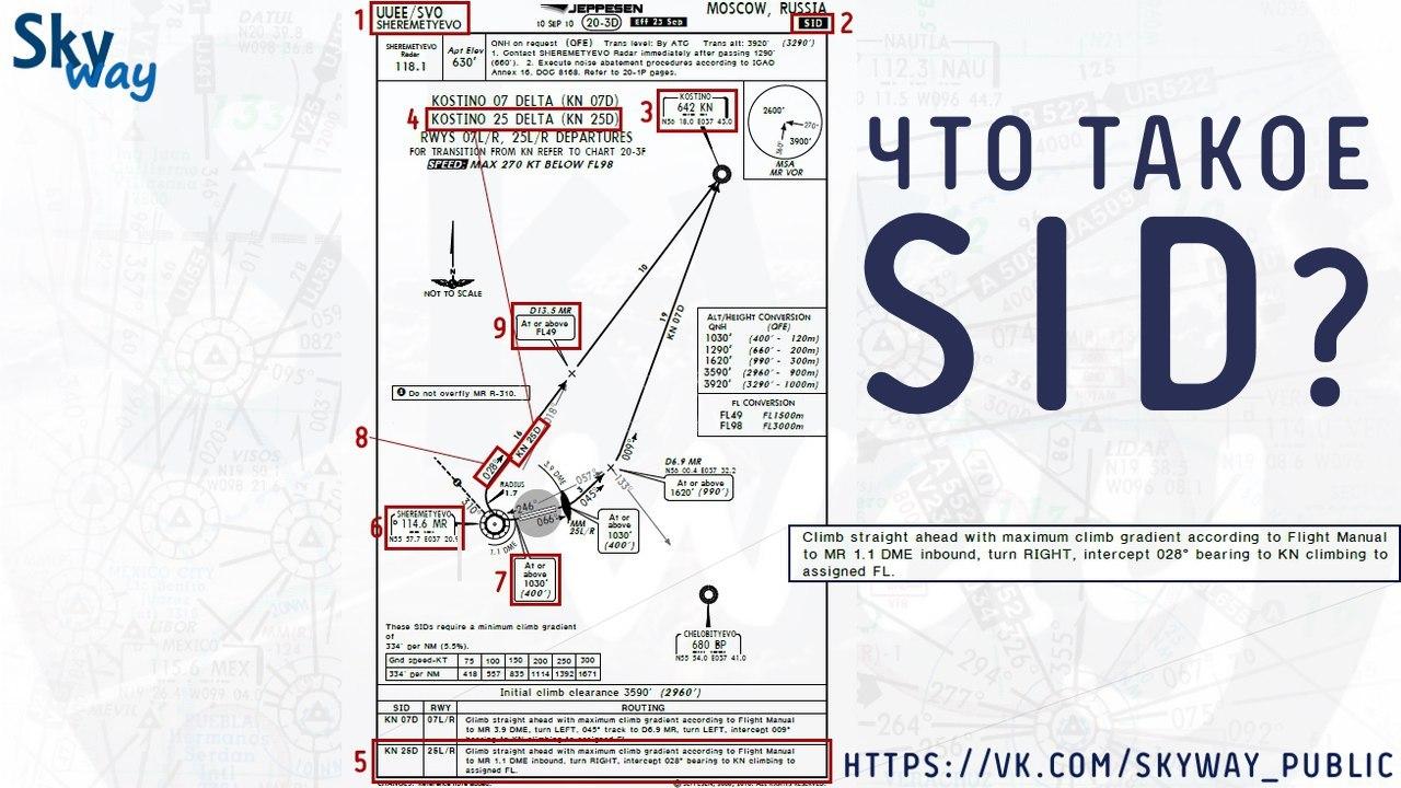 """Учимся читать карты Jeppesen. Как взлетать и выходить по схеме? Что такое """"SID""""?"""