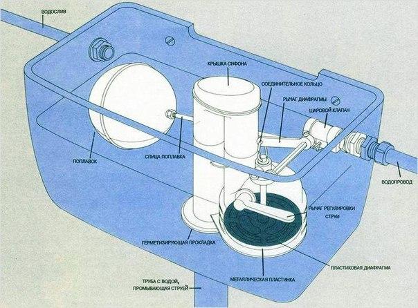 Текущий ремонт составных частей устройства Тайфун-20М