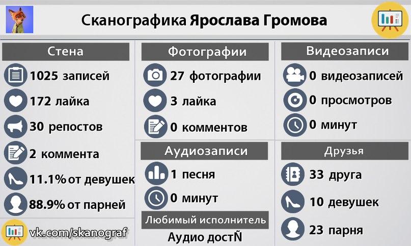 Ярослав Громов | Джалал-Абад