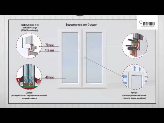 Энергосберегающие окна REHAU. Как выбрать окна для частного дома