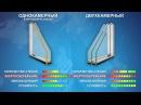 Энергосберегающее стекло - маркетинговый ход в пластиковых окнах ПВХ