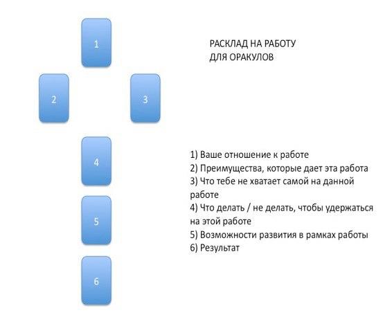 Расклад на работу оракулов F3df-d26Cos