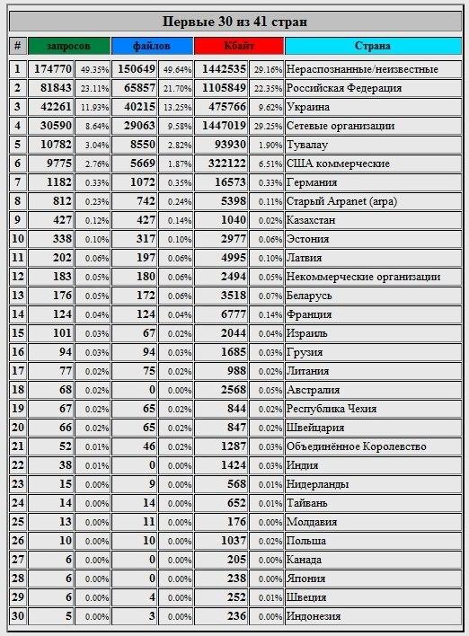Страны за Июнь 2012