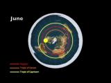 Плоская земля ИСТИНА # 7 Солнце и Луна вращается Над Землей на электромагнитной подушке