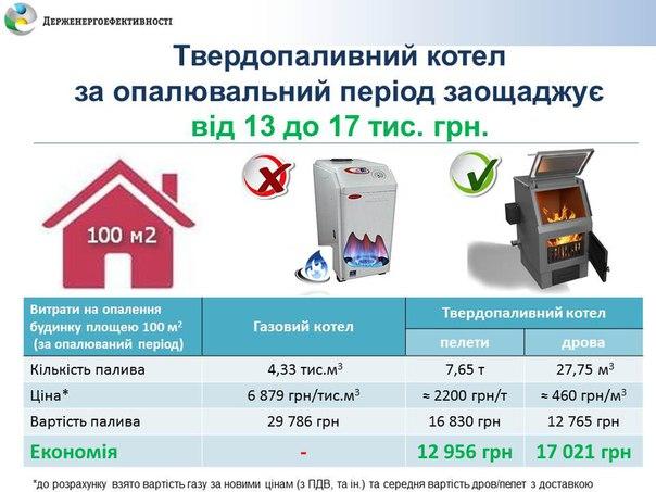 Українці масово відмовляються від опалення газом