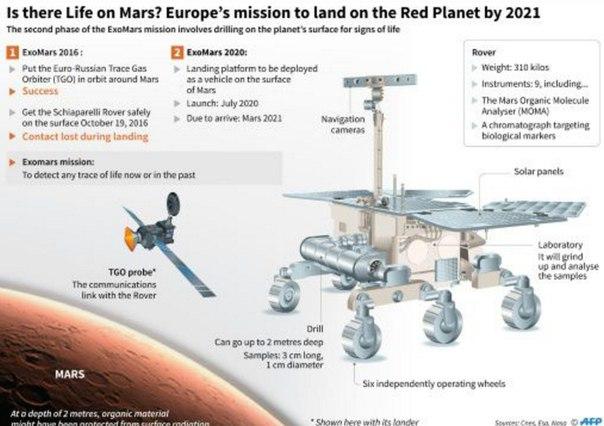 Марсоход миссии «ЭкзоМарс», который будет осуществлять поиски следов жизни на Красной планете