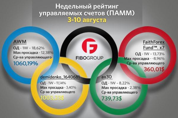 Awm-forex.ru зарубежные форекс брокеры