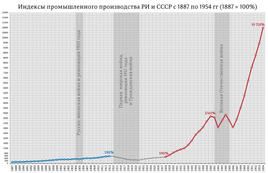 Рост промышленности в Росс имерии и Сов. Союзе