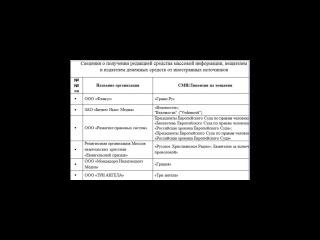 Список СМИ РФ, получатели  денежных средств от иностранного государства 2016