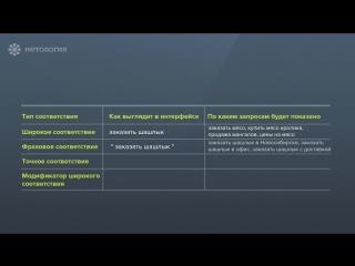 Как использовать типы соответствий в Google AdWords