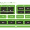 Spring IoC, MVC, AOP, JTA тренинг-интенсив
