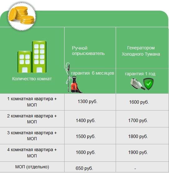 Цены на дезинсекцию от 750 рублей