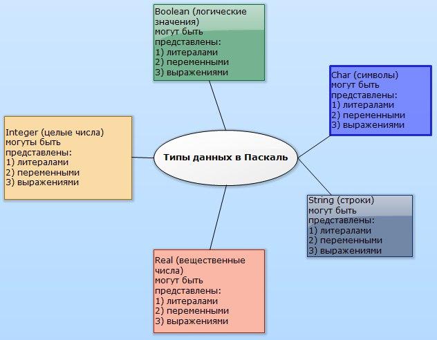 Типы данных в Паскале и их представление в коде в виде литералов переменных или значений выражений