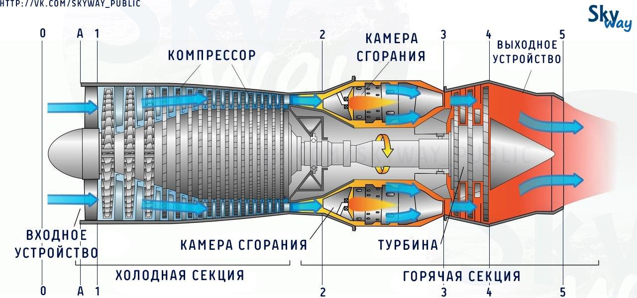 Схема турбореактивного двигателя. ТРД