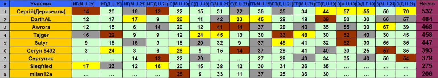 "ТП ""Junior World Championship"": ~ОБЩИЙ РЕЙТИНГ~ 3sPHD96TI5I"