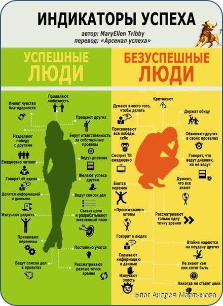 Мышление и привычки, которые приводят к успеху.