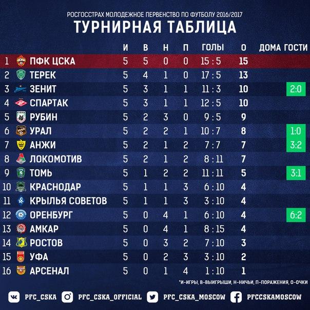 молодежной россии таблица футбол