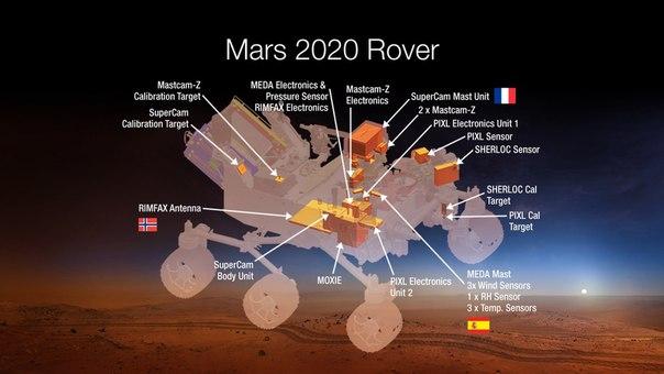 Ближайшие планы человечества относительно Марса