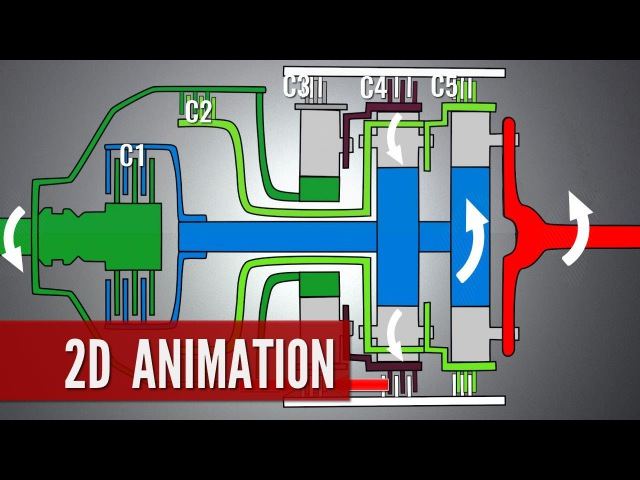Automatic Transmission, How it works